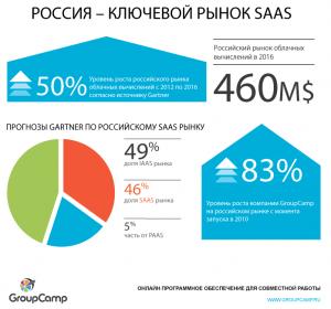 SaasDojo-Infographic-RU-VF