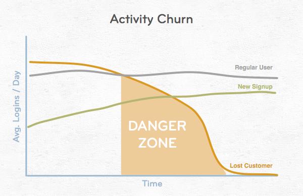 Activity-Churn-600