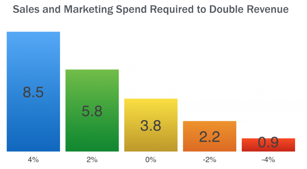 sm_spend_churn