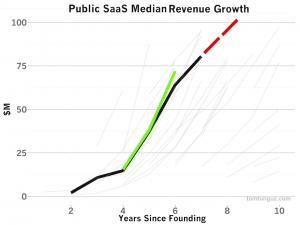 Public_revenue_growth_compared_median-1 2 copy