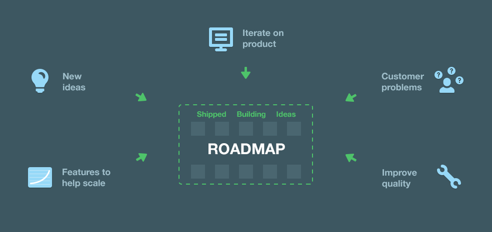 product-roadmap-984